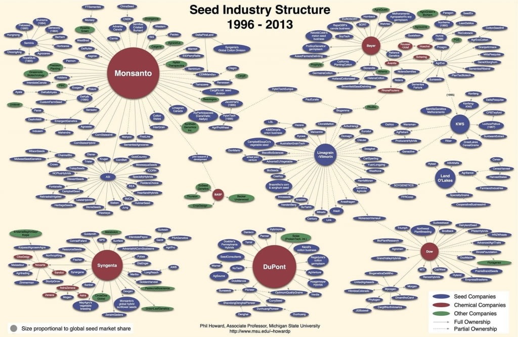 theseed industry